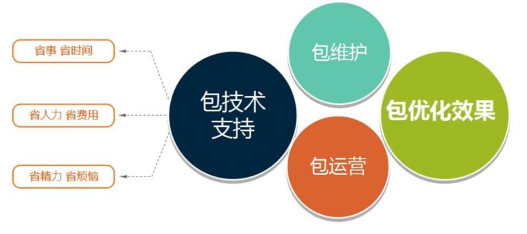 如何快速有效地进行seo推广策划