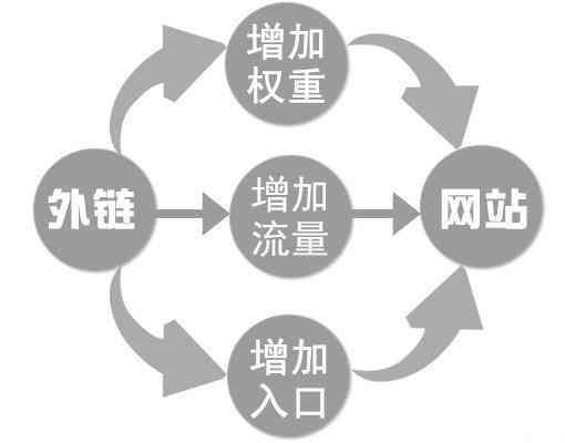 学习SEO需要基础吗?