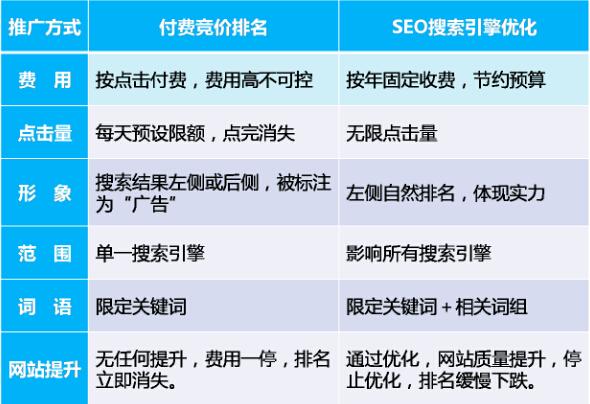 成都SEO优化和竞价排名的互补策略